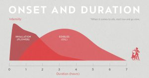 Onset vs duration